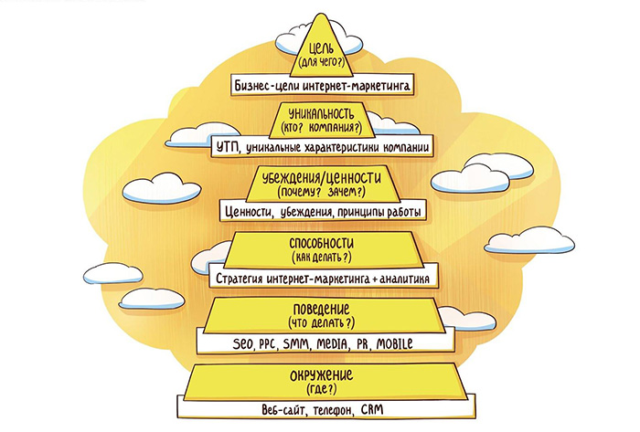 пирамида целей интернет-маркетинга Completo