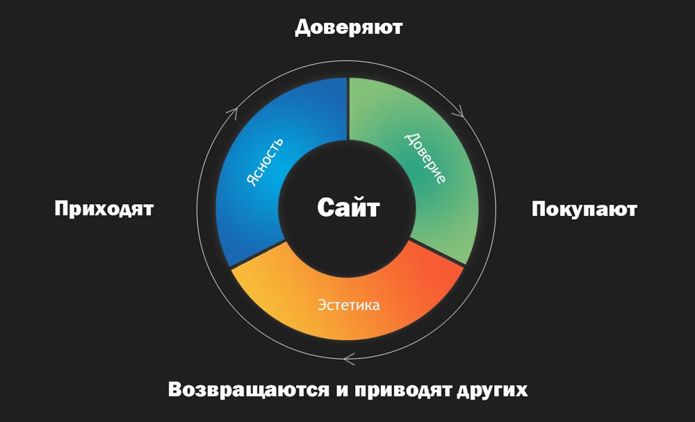 Модель поведения клиентов на сайте